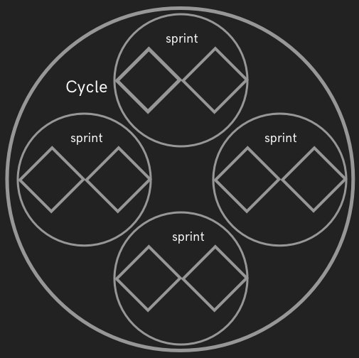 sprint_cycles